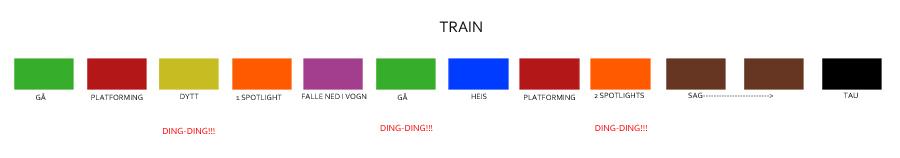 (Simple description of train level concept)