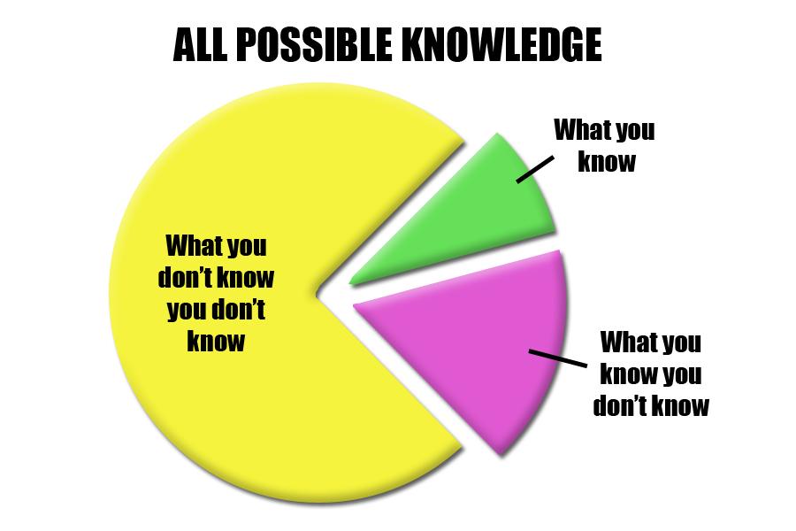 Piechart of knowledge